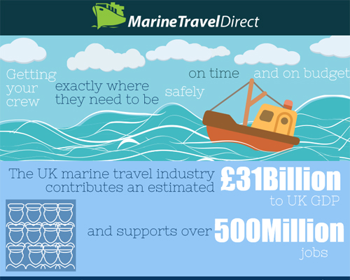 Marine Travel Infographic