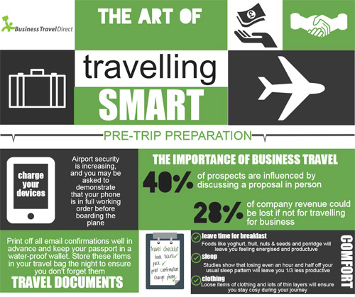The Art of Travelling Smart Infographic